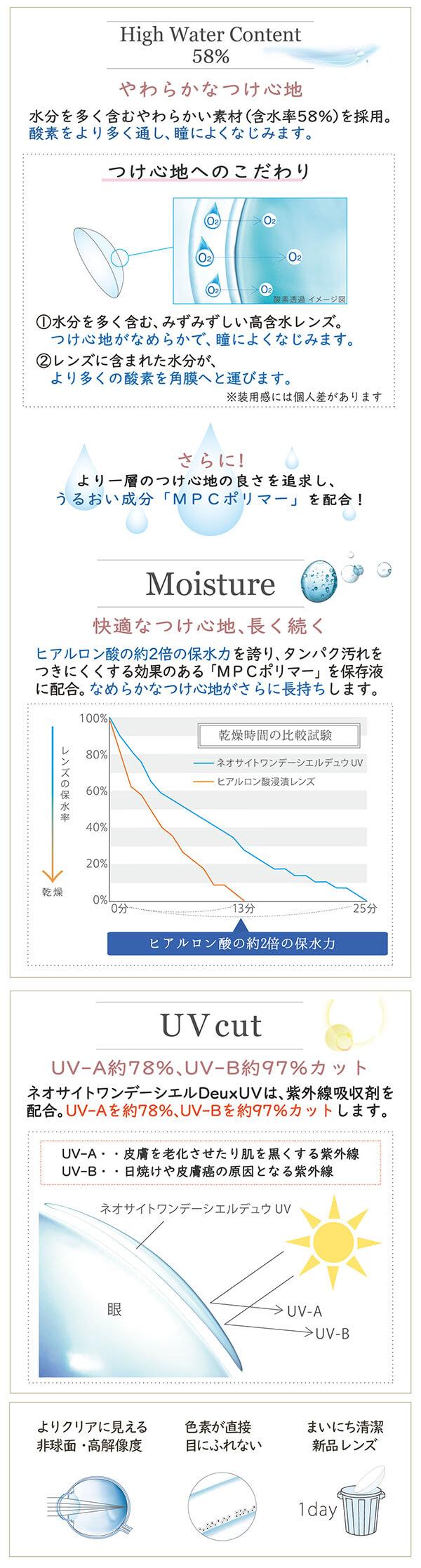 含水率59%、UVcut