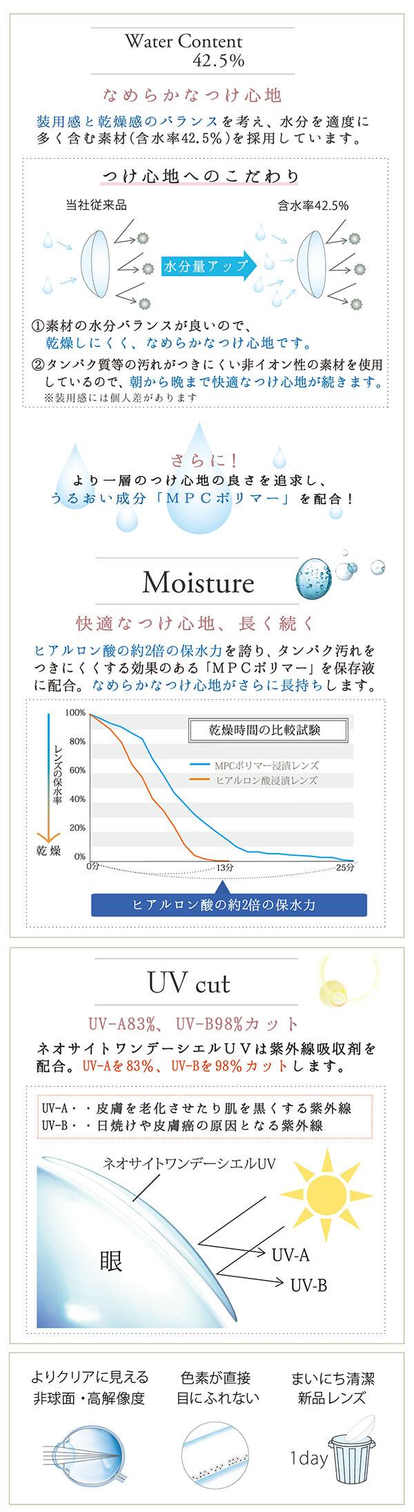 含水率42.5%、UVcut