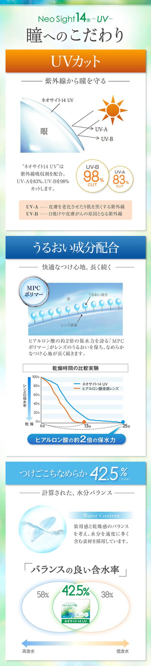 UVカット、うるおい成分配合、含水率42.5%